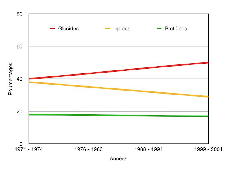 Evolution de la répartition des macros nutriments Etats Unis - Santé d'Acier