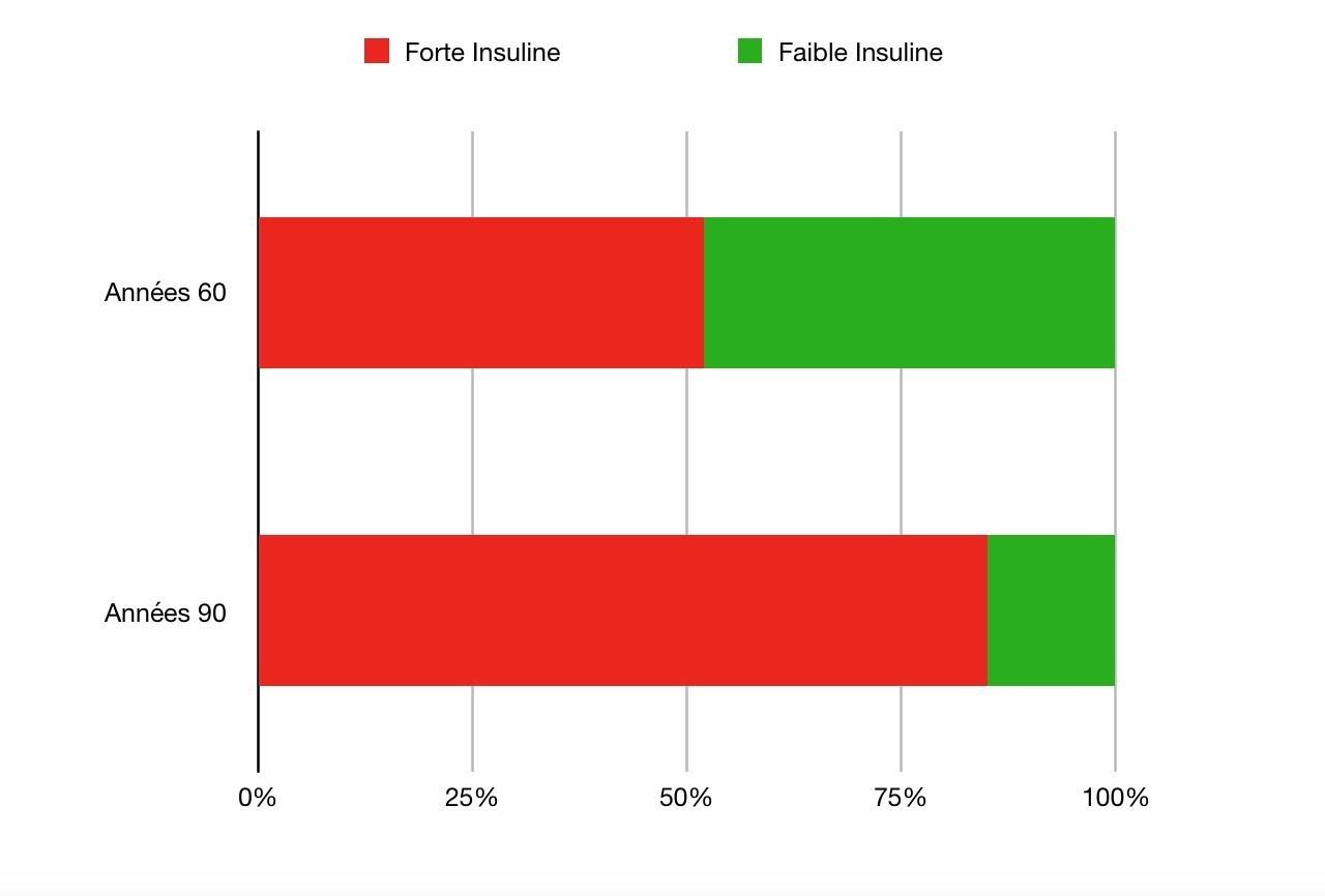 Différence entre la sécrétion d'insuline en 1960 et celle en 1990 - Santé d'Acier