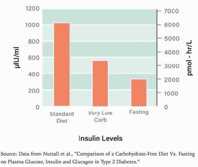 Impact-insuline-avecalimentation-standard-alimentation-pauvre-en-glucides-et-le-jeûne-6