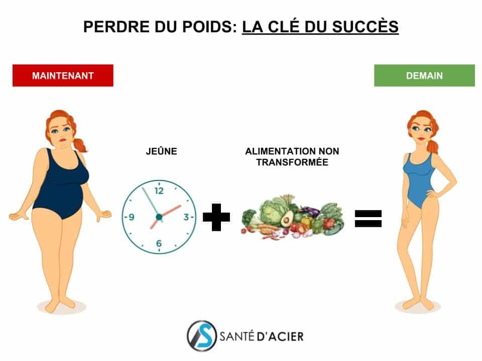La clé du succès pour perdre du poids avec le jeûne - Santé d'Acier-2