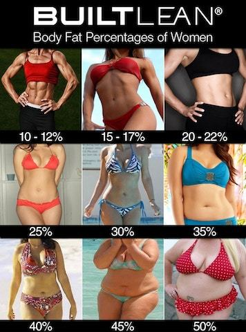 body-fat-percentage-women-min