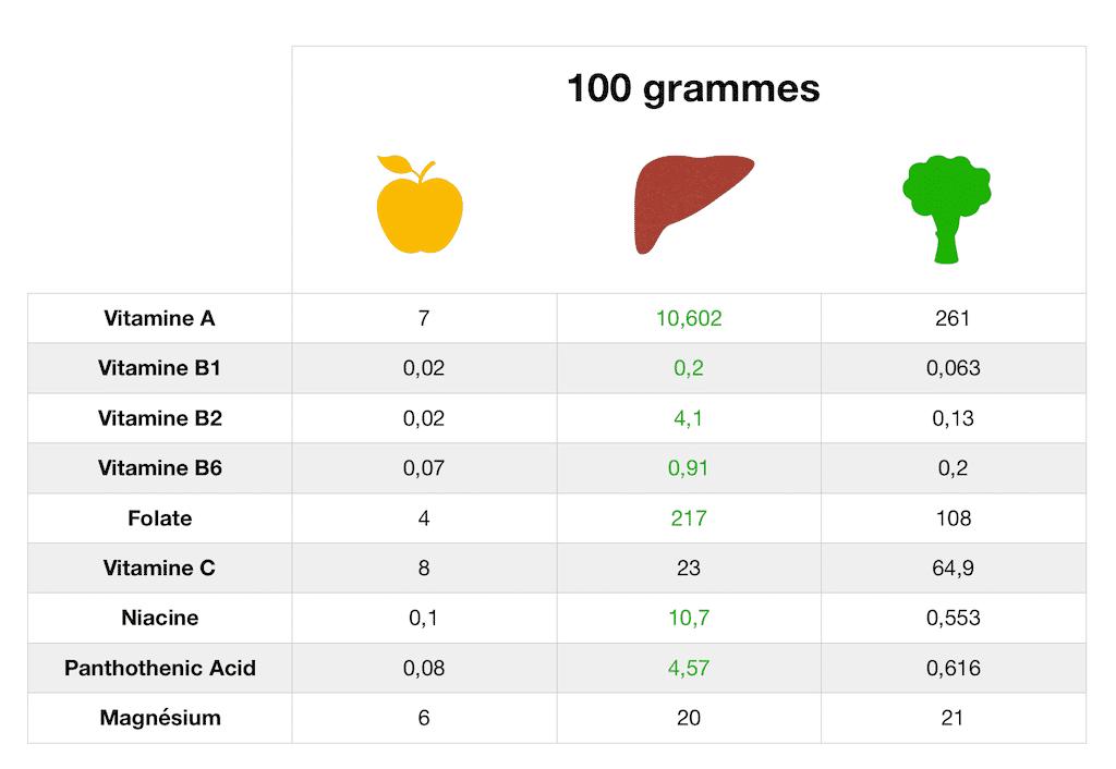 Comparatif des vitamines foie, pomme, et brocolis - Santé d'Acier