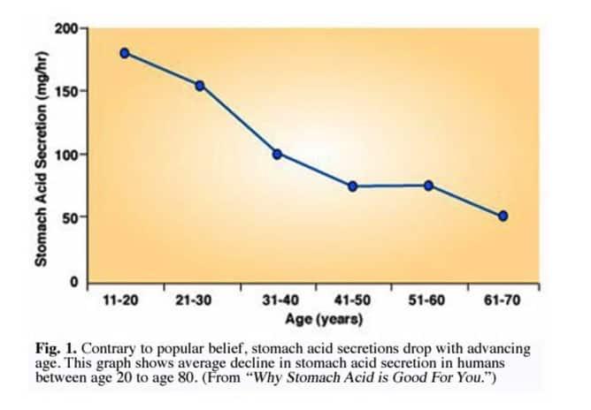 Diminution de la sécrétion gastrique avec l'âge - santé d'acier