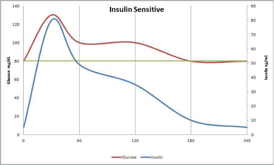 Qu'est-ce qui stimule la sécrétion d'insuline - sante dacier