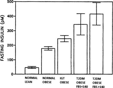 Difference de sécrétion d'insuline entre une personne mince et obèse - sante dacier