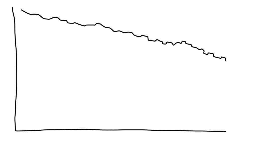 Courbe d'une perte de graisse irrégulière et réelle - sante dacier